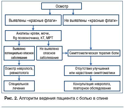 Рис. 2. Алгоритм ведения пациента с болью в спине
