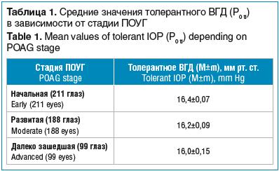 Таблица 1. Средние значения толерантного ВГД (Р0 tl) в зависимости от стадии ПОУГ