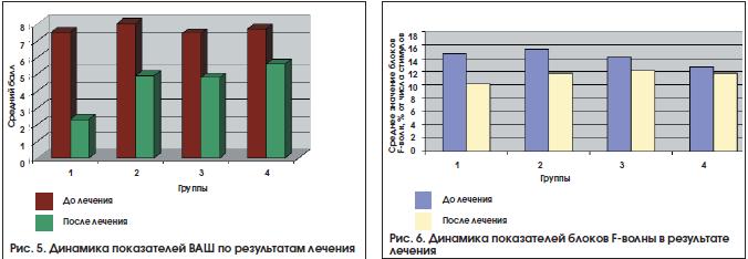 Рис. 5. Динамика показателей ВАШ по результатам лечения
