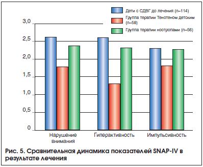 Рис. 5. Сравнительная динамика показателей SNAP-IV в результате лечения