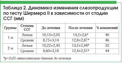 Таблица 2. Динамика изменения слезопродукции по тесту Ширмера II в зависимости от стадии ССГ (мм)