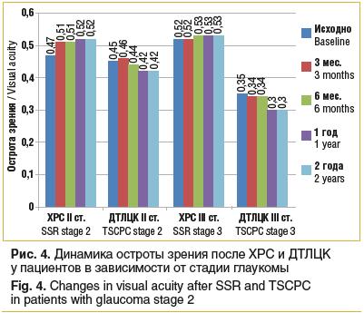 Рис. 4. Динамика остроты зрения после ХРС и ДТЛЦК у пациентов в зависимости от стадии глаукомы Fig. 4. Changes in visual acuity after SSR and TSCPC in patients with glaucoma stage 2