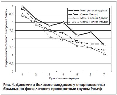 Флеботропные препараты при геморрое