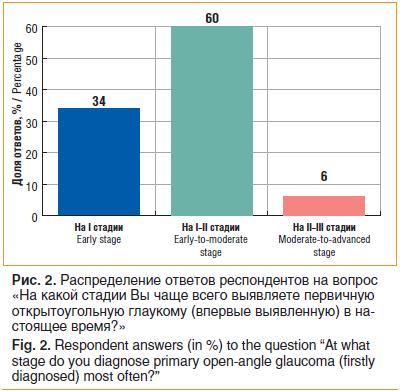 Распределение ответов респондентов на вопрос «На какой стадии Вы чаще всего выявляете первичную открытоугольную глаукому (впервые выявленную) в настоящее время?»