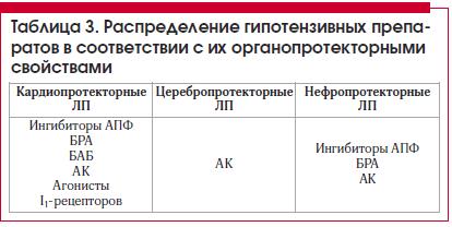 Таблица 3. Распределение гипотензивных препаратов в соответствии с их органопротекторными свойствами