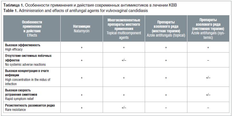 Таблица 1. Особенности применения и действия современных антимикотиков в лечении КВВ Table 1. Administration and effects of antifungal agents for vulvovaginal candidiasis