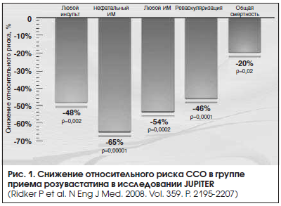 Рис. 1. Снижение относительного риска ССО в группе приема розувастатина в исследовании JUPITER
