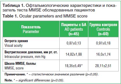 Таблица 1. Офтальмологические характеристики и пока- затель теста MMSE обследованных пациентов Table 1. Ocular parameters and MMSE score