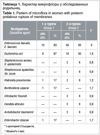 Таблица 1. Характер микрофлоры у обследованных родильниц