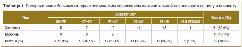Таблица 1. Распределение больных склероатрофическим поражением аногенитальной локализации по полу и возрасту