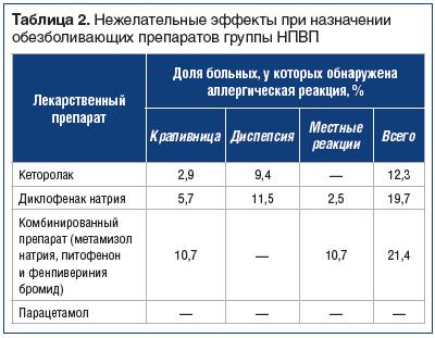Таблица 2. Нежелательные эффекты при назначении обезболивающих препаратов группы НПВП