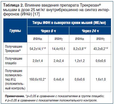 Таблица 2. Влияние введения препарата Трекрезан® мышам в дозе 25 мг/кг внутрибрюшинно на синтез интерферонов (ИНФ) [17]