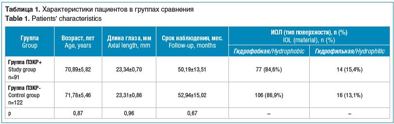 Таблица 1. Характеристики пациентов в группах сравнения