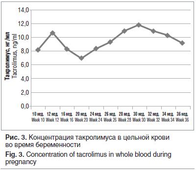 Рис. 3. Концентрация такролимуса в цельной крови во время беременности Fig. 3. Concentration of tacrolimus in whole blood during pregnancy