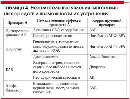 Таблица 4. Нежелательные явления гипотензивных средств и возможности их устранения