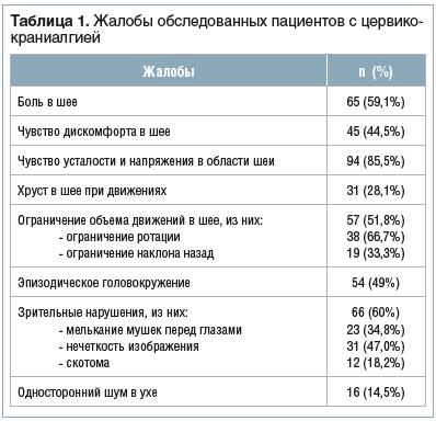 Таблица 1. Жалобы обследованных пациентов с цервикокраниалгией