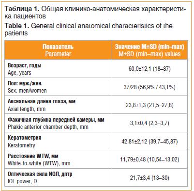 Таблица 1. Общая клинико-анатомическая характеристика пациентов