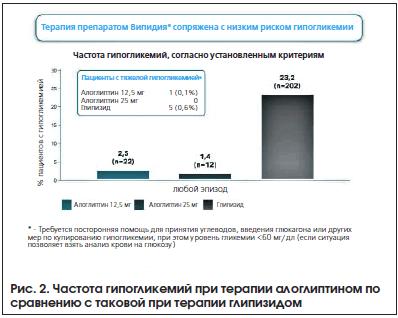 Рис. 2. Частота гипогликемий при терапии алоглиптином по сравнению с таковой при терапии глипизидом
