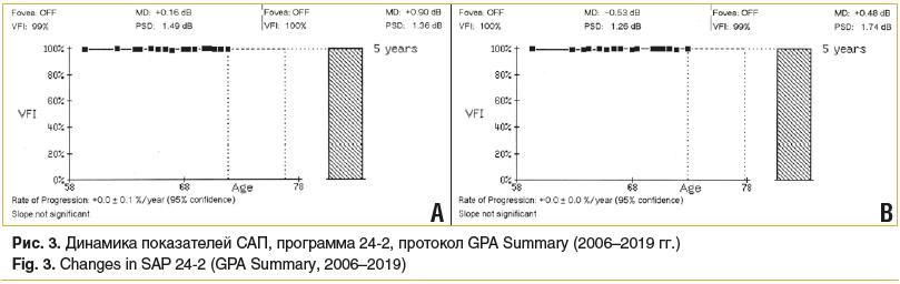 Рис. 3. Динамика показателей САП, программа 24-2, протокол GPA Summary (2006–2019 гг.) Fig. 3. Changes in SAP 24-2 (GPA Summary, 2006–2019)