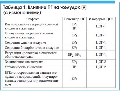 Таблица 1. Влияние ПГ на желудок [9] (с изменениями)