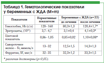 Таблица 1. Гематологические показатели у беременных с ЖДА (М+m)