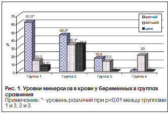 Рис. 1. Уровни минералов в крови у беременных в группах сравнения