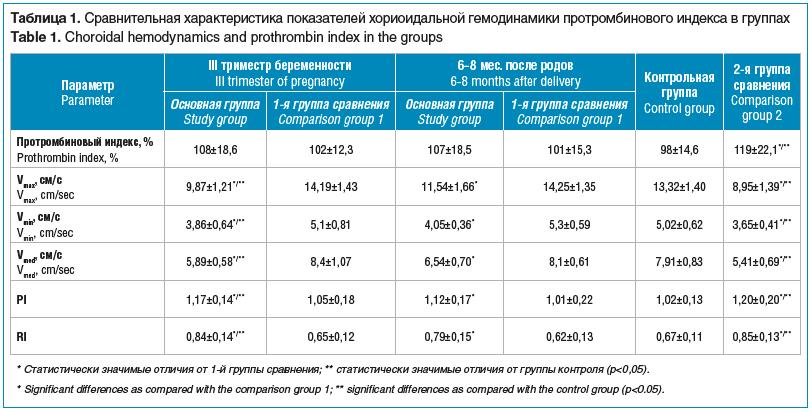 Таблица 1. Сравнительная характеристика показателей хориоидальной гемодинамики протромбинового индекса в группах