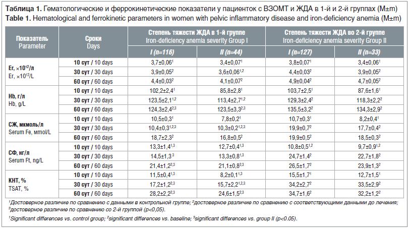 Таблица 1. Гематологические и феррокинетические показатели у пациенток с ВЗОМТ и ЖДА в 1-й и 2-й группах (M±m) Table 1. Hematological and ferrokinetic parameters in women with pelvic inflammatory disease and iron-deficiency anemia (M±m)
