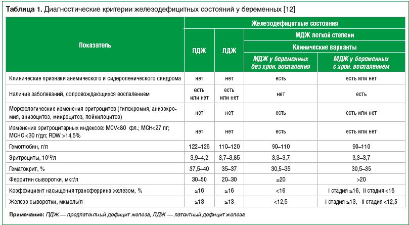 Таблица 1. Диагностические критерии железодефицитных состояний у беременных [12]