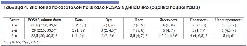 Таблица 4. Значения показателей по шкале POSAS в динамике (оценка пациентами)
