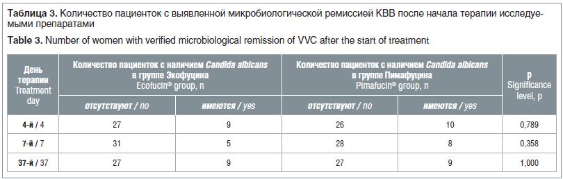 Таблица 3. Количество пациенток с выявленной микробиологической ремиссией КВВ после начала терапии исследуе- мыми препаратами Table 3. Number of women with verified microbiological remission of VVC after the start of treatment