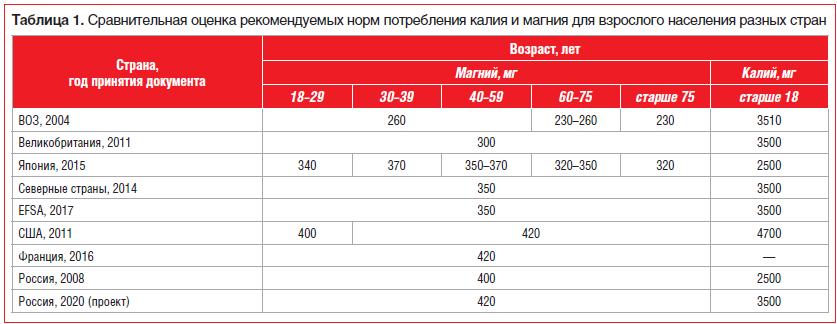 Таблица 1. Сравнительная оценка рекомендуемого потребления калия и магния взрослым населением разных стран