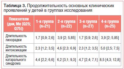 Таблица 3. Продолжительность основных клинических проявлений у детей в группах исследования