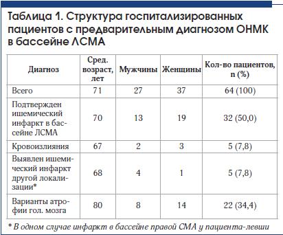 Таблица 1. Структура госпитализированных пациентов с предварительным диагнозом ОНМК в бассейне ЛСМА
