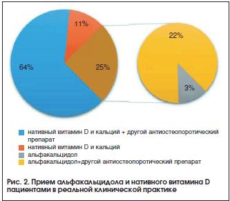 Рис. 2. Прием альфакальцидола и нативного витамина D пациентами в реальной клинической практике