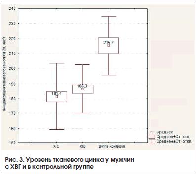 Рис. 3. Уровень тканевого цинка у мужчин с ХВГ и в контрольной группе