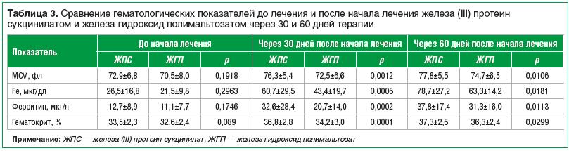 Таблица 3. Сравнение гематологических показателей до лечения и после начала лечения железа (III) протеин сукцинилатом и железа гидроксид полимальтозатом через 30 и 60 дней терапии