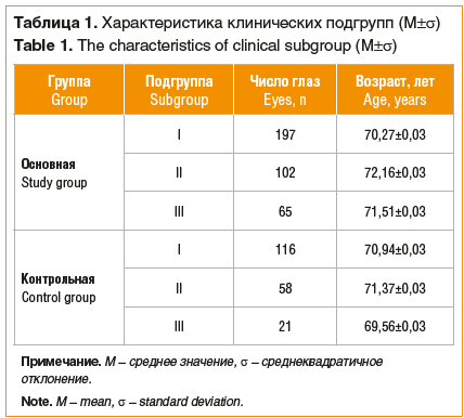 Таблица 1. Характеристика клинических подгрупп (М±σ) Table 1. The characteristics of clinical subgroup (М±σ)