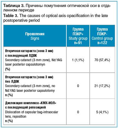 Таблица 3. Причины помутнения оптической оси в отдаленном периоде