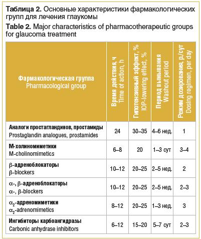 Таблица 2. Основные характеристики фармакологических групп для лечения глаукомы Table 2. Major characteristics of pharmacotherapeutic groups for glaucoma treatment