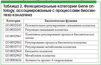 Таблица 2. Функциональные категории Gene ontology, ассоциированные с процессами биосин- теза коллагена