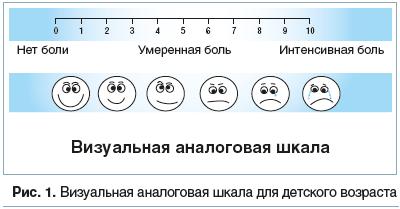 Рис. 1. Визуальная аналоговая шкала для детского возраста