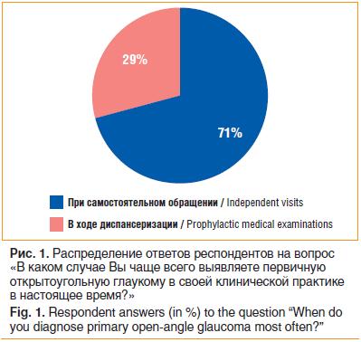 Распределение ответов респондентов на вопрос «В каком случае Вы чаще всего выявляете первичную открытоугольную глаукому в своей клинической практике в настоящее время?»