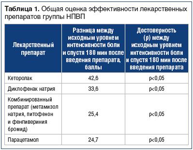 Таблица 1. Общая оценка эффективности лекарственных препаратов группы НПВП
