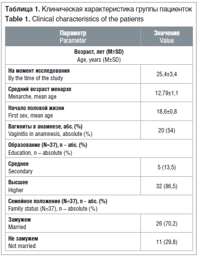 Таблица 1. Клиническая характеристика группы пациенток Table 1. Clinical characteristics of the patients