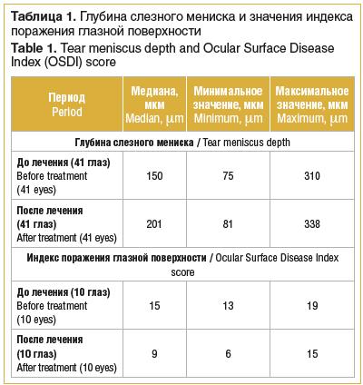 Таблица 1. Глубина слезного мениска и значения индекса поражения глазной поверхности Table 1. Tear meniscus depth and Ocular Surface Disease Index (OSDI) score