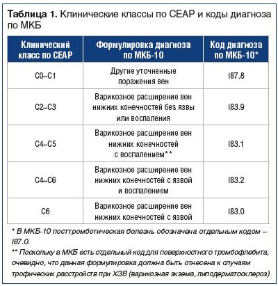 Таблица 1. Клинические классы по СЕАР и коды диагноза по МКБ