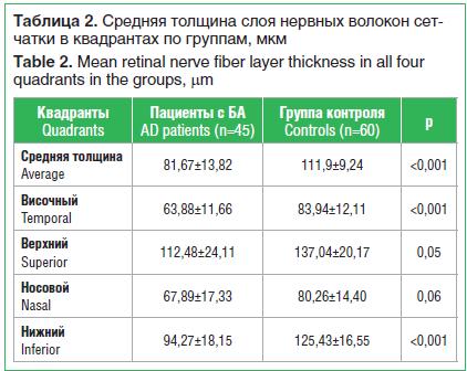 Таблица 2. Средняя толщина слоя нервных волокон сет- чатки в квадрантах по группам, мкм Table 2. Mean retinal nerve fiber layer thickness in all four quadrants in the groups, μm