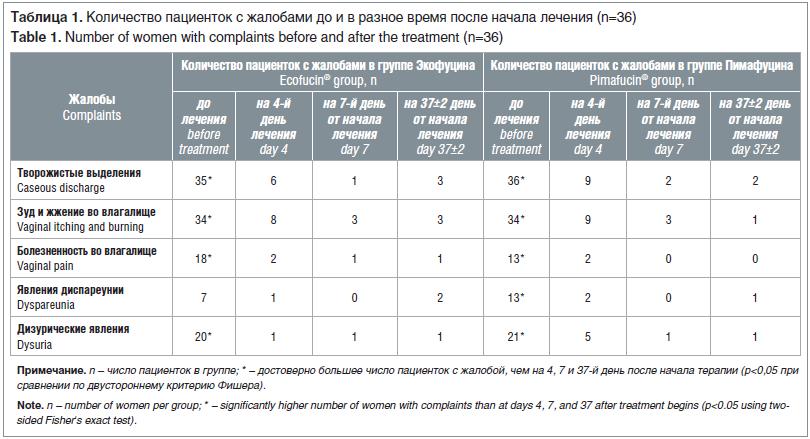 Таблица 1. Количество пациенток с жалобами до и в разное время после начала лечения (n=36) Table 1. Number of women with complaints before and after the treatment (n=36)