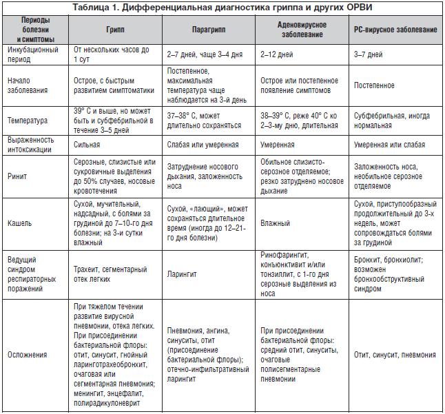 Таблица 1. Дифференциальная диагностика гриппа и других ОРВИ